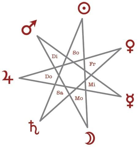 Magisches Wissen Für Alle Erklärt Hexenladen Hamburg